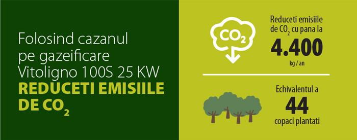Folosind cazanul de gazeificare Vitoligno 100S 25 KW reduceti emisiile de CO2